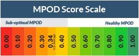 MPOD Score Scale